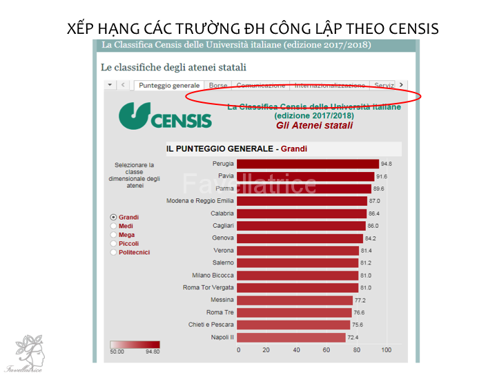 Thứ hạng các trường theo CENSIS