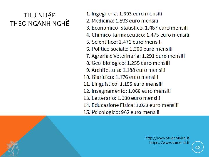 Thu nhập theo ngành ở Ý