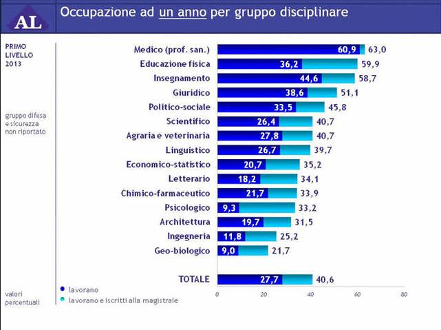 Du học Ý - lương sau 1 năm tn